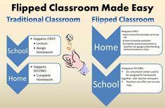 Diferencias de la CLASE TRADICIONAL con respecto a la CLASE INVERTIDA ( FLIPPED CLASSROOM). #educacion #alumnos