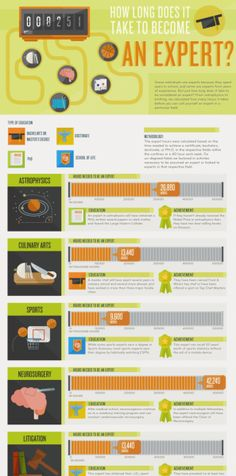 How to Become an Expert in Less than 10,000 Hours #infografía