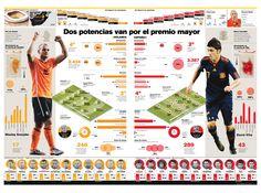 Hace dos años, en la víspera de la final del mundial de Sudáfrica 2010 en La Nación (Costa Rica) publicamos este gráfico con un análisis de los