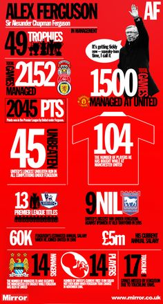 Alex Ferguson by numbers: Manchester United games, 49 trophies and 17 games missed through touchline bans Manchester United Champions, Manchester United Football, Premier League, Steven Gerrard, Football Records, Aubameyang Arsenal, United Games, Manchester United Wallpaper, Sir Alex Ferguson