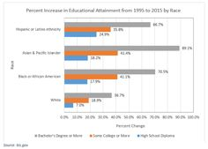 As the United States becomes increasingly diverse in population, a surge has occurred in the number of minority students pursuing education.