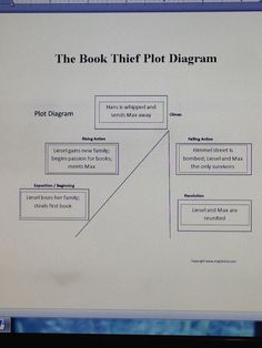 The book thief plot pyramid the book thief pinterest books this is a plot diagram that i have found for the book thief ccuart Choice Image