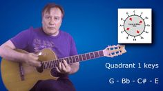 Drop Two Voicings Uncovered Lesson 2 - How To Play Numerous Chords Over ...