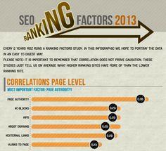 Seo ranking factors 2013 Seo Ranking, Factors, Infographic, Infographics, Visual Schedules