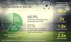 #Infographic: There are 13.2m #football fans on #Facebook in the #UK. #soccer