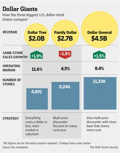 Battle for Poor Shoppers Fuels Dollar-Store Deal - Dollar Tree Inc.'s agrees to buy Family Dollar Stores Inc. for about $8.5 billion. The chains thrived during the recession as the number of working Americans living in poverty increased by nearly 40%. The stores appealed to cash-strapped shoppers with bargain prices and smaller package sizes, locations closer to their homes. USBureauLaborStatistics http://online.wsj.com/articles/dollar-tree-to-buy-family-dollar-for-74-50-a-share-1406542575