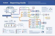 Facebook Details Its Reporting Process  http://erdelcroix.tumblr.com/post/25652202083/voyelle-infographic-facebook-details-its