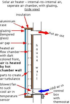 DIY Solar Powered Heater ( YOU MAY SEE A LOT OF PINS ON SOLAR HEATERS HERE,WE ARE GETTING CLOSER TO ACTUALLY BUILDING ONE OUR SELVES ! SURE WE COULD THROW SOMETHING TOGETHER QUICKLY , BUT WHY ?