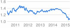 currency exchage - Google Search