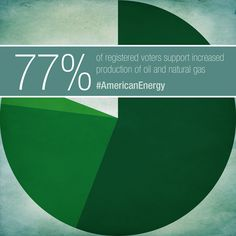 Poll: Americans overwhelmingly support more oil and natural gas development.
