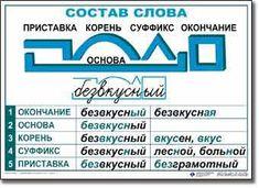 """Комплект таблиц """"Основные правила и понятия по русскому языку"""""""