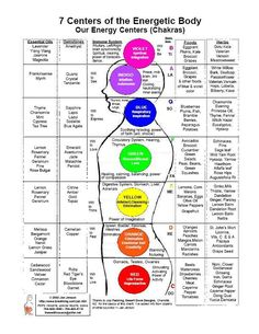 Chakra Chart - detailing essential oils, gemstones, immune system, musical notes, foods, herbs, colors, and physical body correspondences.