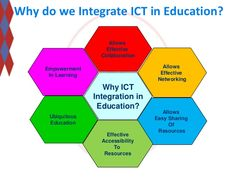 ict-integration-in-higher-education-my-perspectives-and-way-forward-15-638.jpg (638×479)