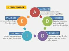 training addie model - Google Search