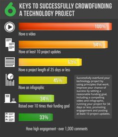 How about #Crowdfunding a #Technology project? #crowdfundingcampaign #Crowdfinance