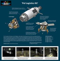 Raptor's Craft Download Catalog - Tested & Proven - The Spacecraft Exchange - Kerbal Space Program Forums Space Projects, Space Crafts, Kerbal Space Program, Space Tourism, Space Engineers, Moon Missions, Programming, Catalog, Spaceships