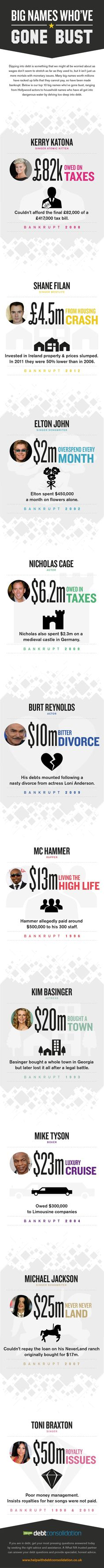 """This infographic looks at some of the famous names who have declared bankruptcy in recent years, for various """"showbiz"""" related reasons!"""