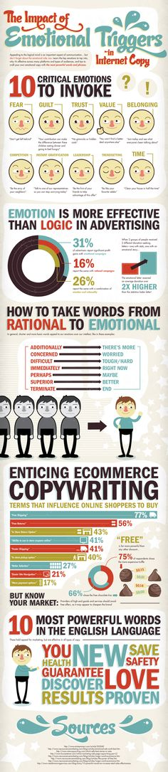 Emotional Triggers that encourage people to buy your product/service. Some good info on copywriting :)