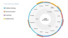 Mozilla's Web Literacy Map Teaches the Essential Web Skills Everyone Should Know