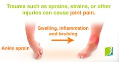 Trauma such as sprains, strains, or other injuries can cause joint pain.
