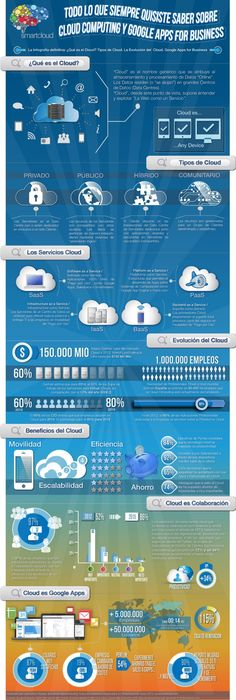 Cloud computing y Google APPs para empresas #infografia #infographic