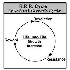 Suffering For Use The Wheel To Understand Your Growth Cycles