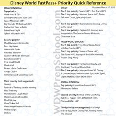 Great FastPass+ Priority Quick Reference chart (with height restrictions) from WDW Prep School