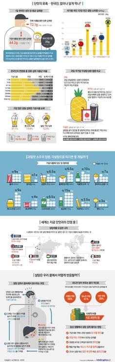 단맛의 유혹…한국인, 얼마나 달게 먹나 - 조선닷컴 인포그래픽스 - M