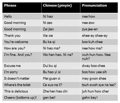 Useful Mandarin phrases to learn before you go! It will help you feel more comfortable and confident but more importantly, local people will greatly appreciate that are you trying to learn the language!