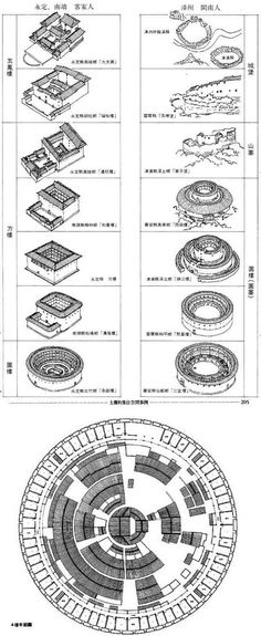 Earth Architecture - Entries tagged as tolou...Chinese rammed earth circular communal housing.