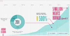 AirBnB infographic : AirBnB 집 빌려주는 공유경제 서비스의 활약