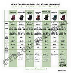 Graco clone info | Parenting | Pinterest | Car seats and Car seat safety