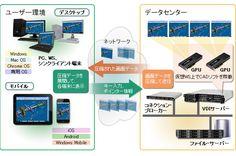 CAD on VDIソリューション | ソリューション | Business with Lenovo