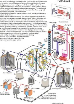 Free energy inventor John Bedini - Free Energy Generation--Circuits and Schematics book and comments on his energy program. Diy Generator, Homemade Generator, Cool Electronics, Electronics Projects, Bedini Generator, Electrostatic Generator, Alternative Power Sources, Alternative Energie, Zero Point Energy
