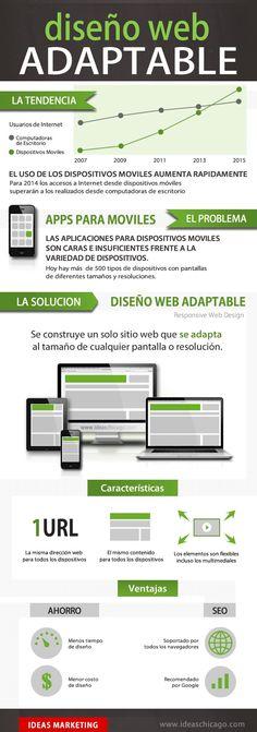 Diseño web adaptable [infografia] responsivo