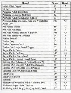 Dog Food Comparison Chart: