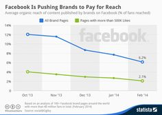 Facebook is Pushing Brands to Pay for Reach via Marketingland