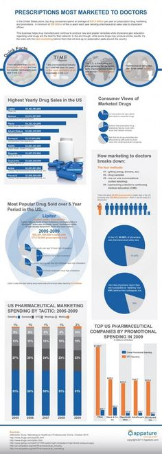 Prescriptions Most Marketed to Doctors