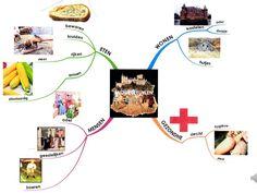 wat is een mindmap?