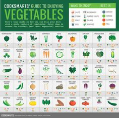 For when you need to know at a glance how to cook all the vegetables: