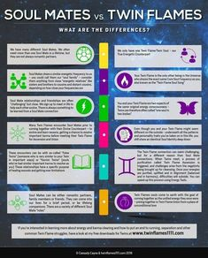 How do you know whether it's your Twin Flame or your Soul Mate? Karma, Energy, Heart Bonds, Soul Recognition… Brand new infographic covers it all – plus, a Free Tool for discovering the Truth about your Twin Connection. If you're wondering whether you'r New Flame, Twin Flame Love, Twin Flames, Twin Flame Stages, Karma, Astrology Numerology, Numerology Chart, Astrology Meaning, Numerology Calculation