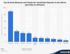 Top 10 Soziale Netzwerke nach Anzahl der monatlichen Besucher in den USA im April 2015 -  Bild von Louis 'Lui' Padberg(28)