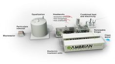 Brewing up sustainability: Novel system uses microbes to treat, extract power from wastewater - Technology Org