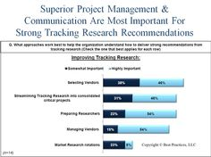 Benchmark participants shared the approaches that work best in delivering strong recommendations from tracking research.