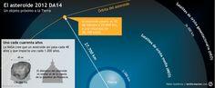 Todo lo que debes saber sobre el asteroide 2012 DA14 (Gráfico) – Astronomía – Noticias, última hora, vídeos y fotos de Astronomía en lainformacion.com