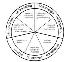 Afbeeldingsresultaat voor schaal voor emotionele ontwikkeling