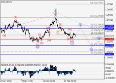EUR/USD: wave analysis 23 February 2018, 08:55 Free Forex Signals