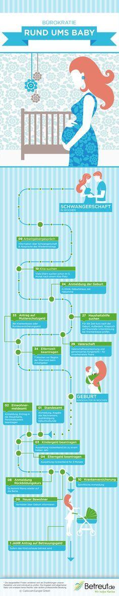 formalitäten_geburt_infografik