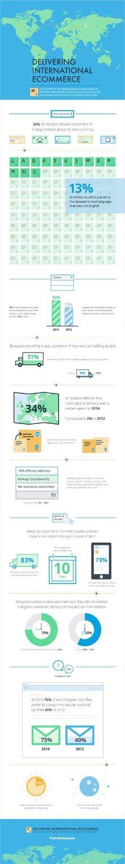 Delivering International eCommerce