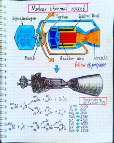 Engine that uses the energy of fission ( or fusion) of the nuclei to create jet thrust. The working fluid ( e. Engineering Notes, Engineering Science, Aerospace Engineering, Mechanical Engineering, Science And Technology, Physical Science, Physics Formulas, Physics Experiments, Physics Notes